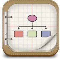 پیادهسازی الگوریتم و طراحی جدول و نمودارهای گردشی (فلوچارت)