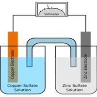 شبیهسازی سلولهای الکتروشیمیایی