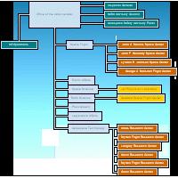 رسم فلوچارت و نمودارهای سازمانی