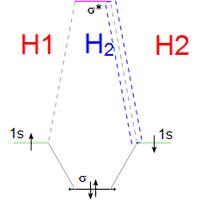 تجزیه و تحلیل ساختار الکترونیکی مولکولها