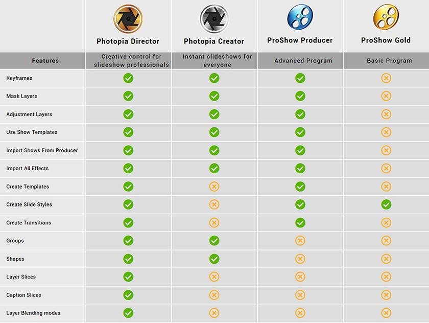 Photodex Comparison Table